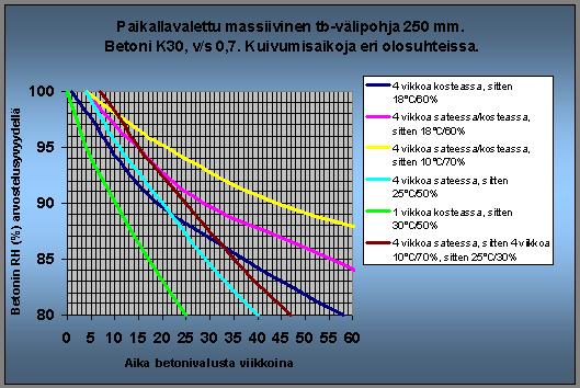 Betonin kuivuminen taulukko